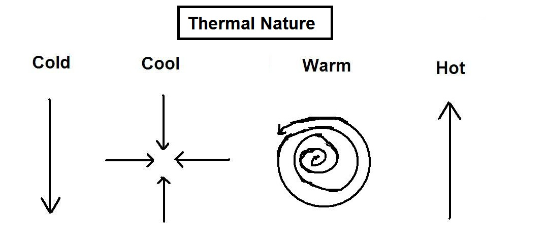 cold-cool-warm-hot